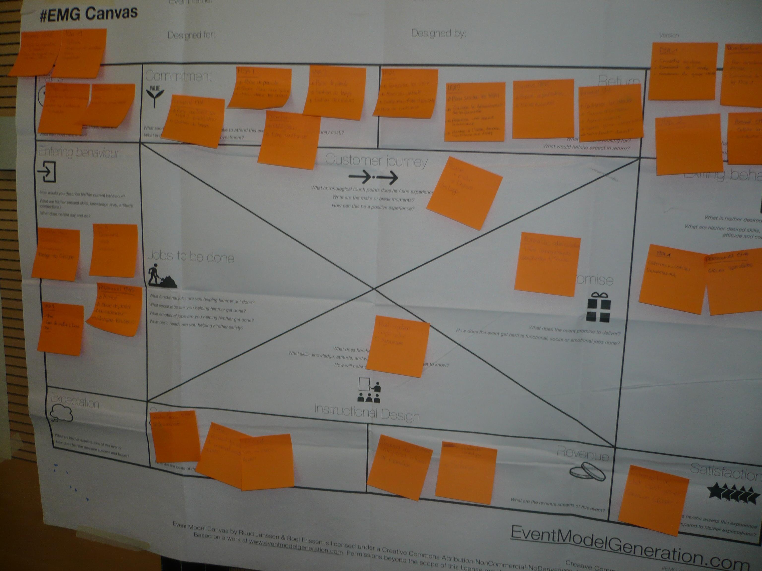 Design de séminaires EMG Canvas Jeux sérieux